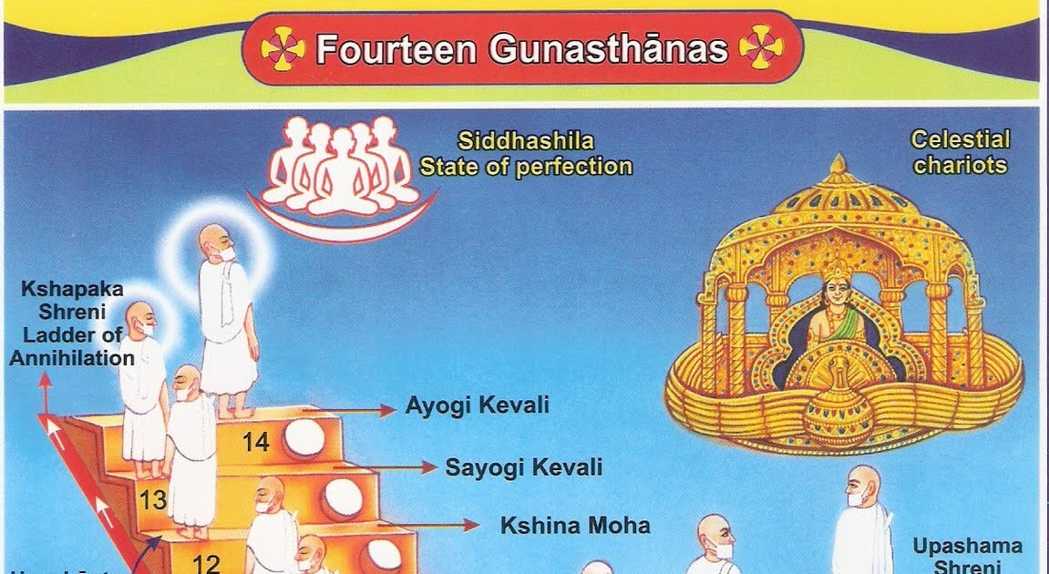 a717e-gunasthanas2b252812529